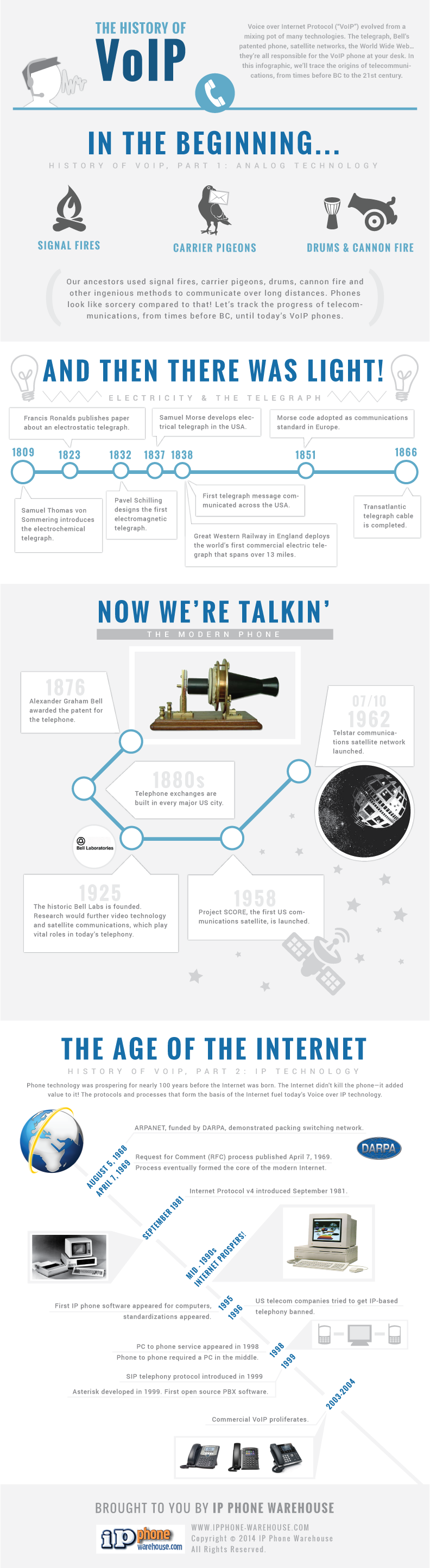 History of VoIP Infographic